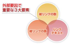 ホームページ制作 動画編集 SEO対策 MEO対策 WEB集客